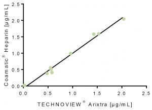 arixtra doac controls calibrators