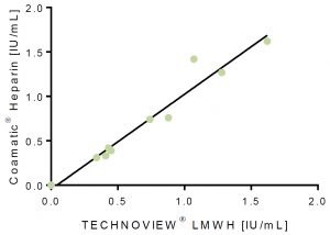technoview lmw low molecular weight heparin calibrators controls