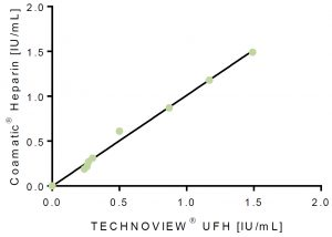 technoview ufh unfractionated heparin calibrators controls