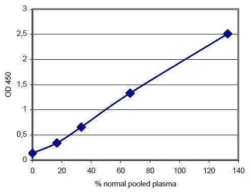 Technozym Protein C INH Actibind standard curve