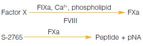 chromogenic factor viii measurement assay test kit