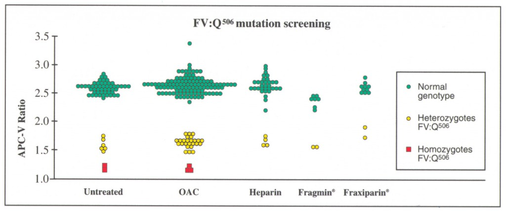 FV:Q506 mutation screening apc resistance assay test kit