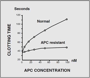 APC activated protein C resistance factor V leiden clotting assay test kit