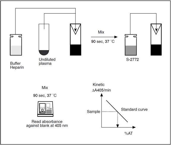 chromogenic antithrombin assay test kit