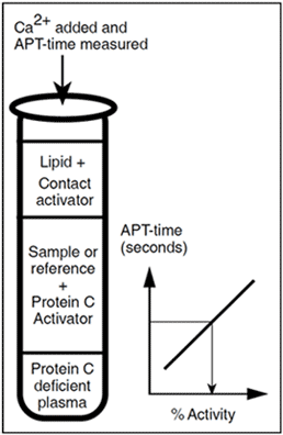 Chromogenic Protein C assay test kit