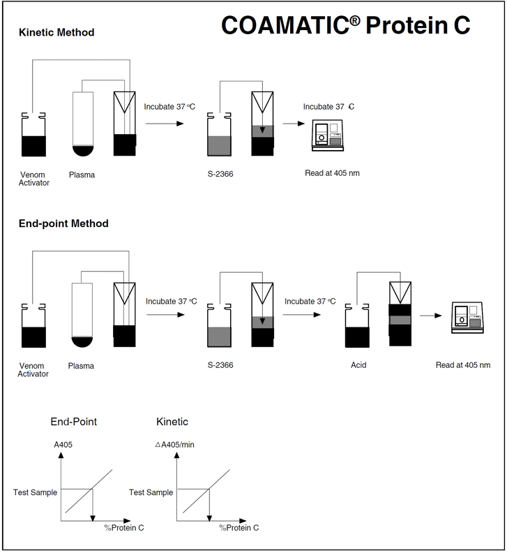 Chromogenic Protein C assay test kit