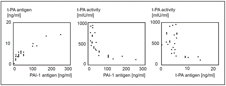 tPA t-PA tissue plasminogen activator assay test kit