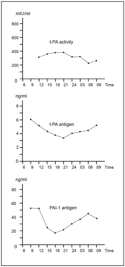 tPA t-PA tissue plasminogen activator assay test kit