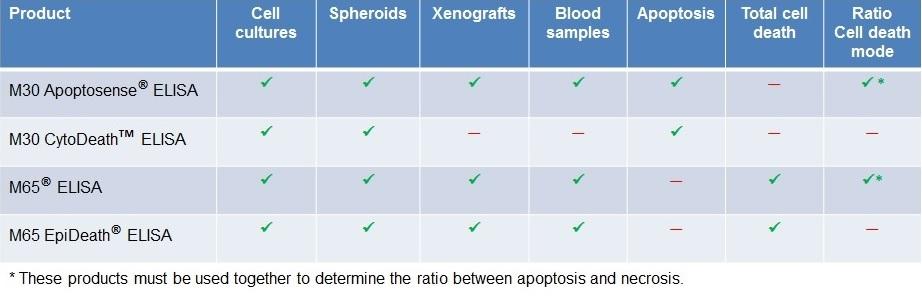Cell Death, Apoptosis, Necrosis ELISA Assay Test Kit