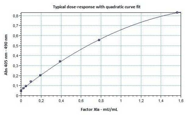 110050_Rox_Factor_XIa_Curve_64_2