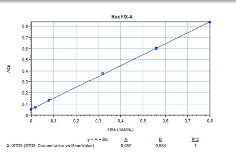 Rox Factor XIa chromogenic assay test kit