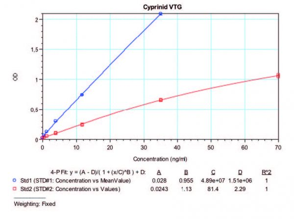 REACH Cyprinid VTG Standard Curve