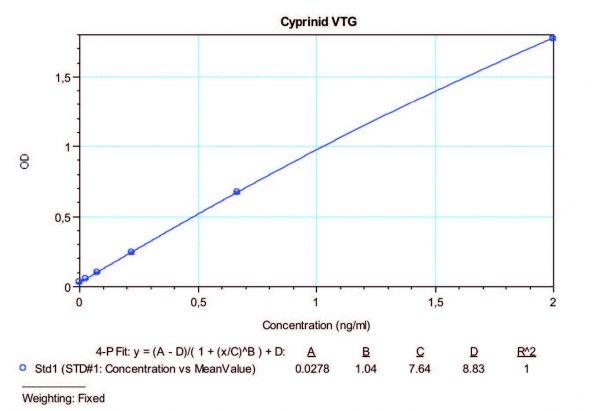 Ultra Sensitive Cyprinid VTG ELISA Standard Curve
