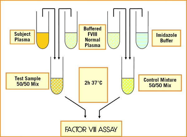technoclone Factor VIII Inhibitor assay test measurement