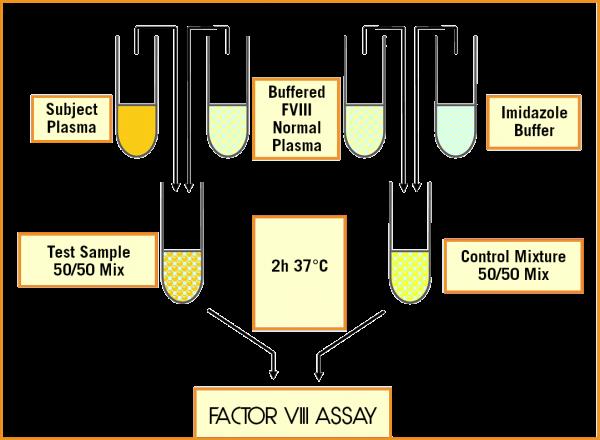 technoclone Factor VIII Inhibitor assay test measurement