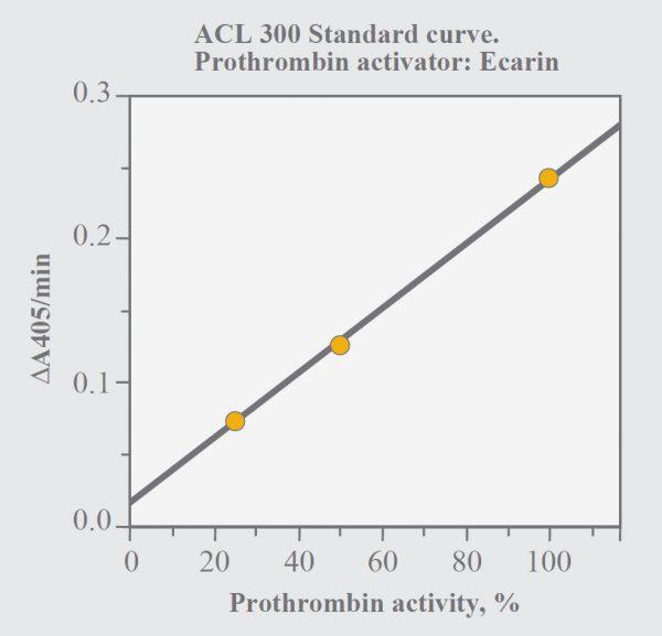 chromogenic assay test kit method