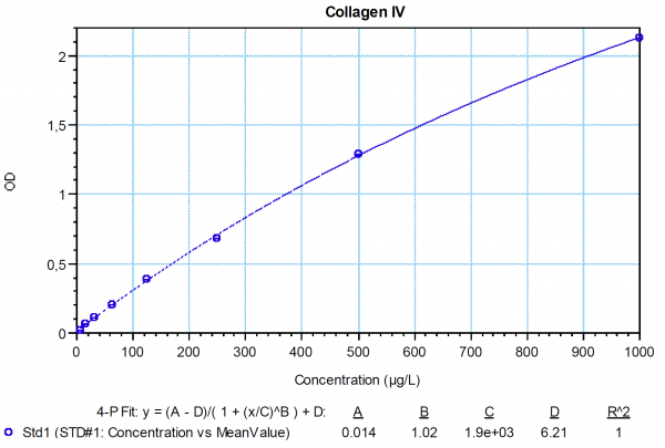 Collagen IV COL4 ELISA assay test kit biomarker measurement