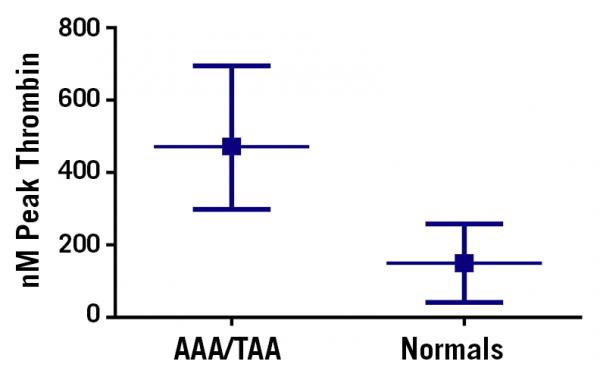 thrombin generation assay abdominal thoraco-abdominal aortic aneurysm AAA/TAA