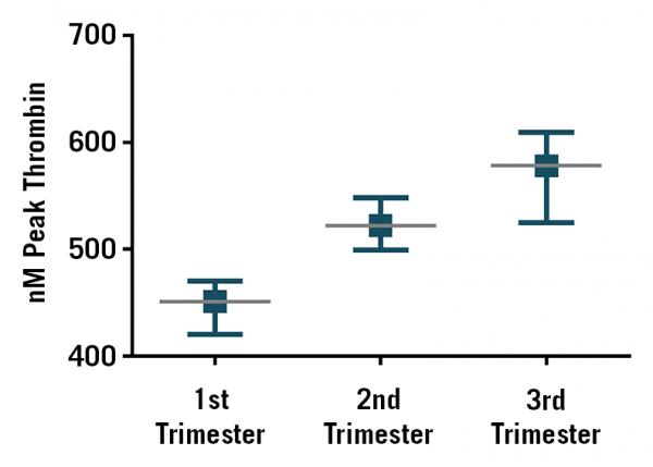 thrombin generation assay preeclampsia