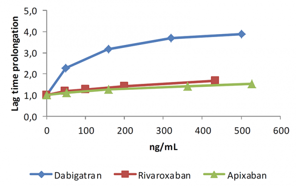 thrombin generation assay dabigatran rivaroxaban apixaban