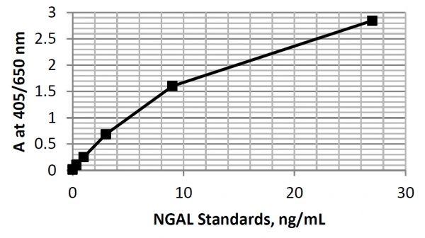 Plasma NGAL ELISA Standard Curve