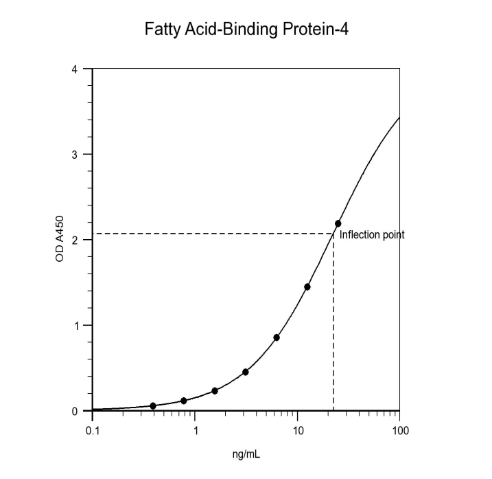 FABP4 Fatty Acid Binding Protein 4 ELISA Assay Measurement Test Kit