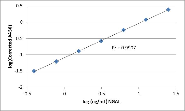 NGAL Neutrophil Gelatinase-associated Lipocalin-2 ELISA Assay Measurement Test Kit