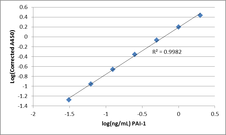 PAI-1 Plasminogen Activator Inhibitor ELISA Assay Measurement Test Kit