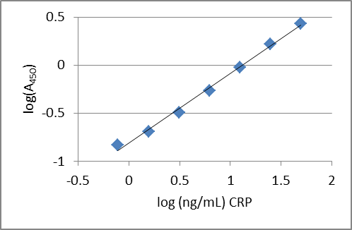 CRP C Reactive Protein ELISA Assay Measurement Test Kit
