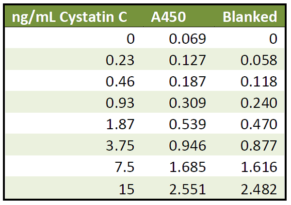 Cystatin C ELISA Assay Measurement Test Kit