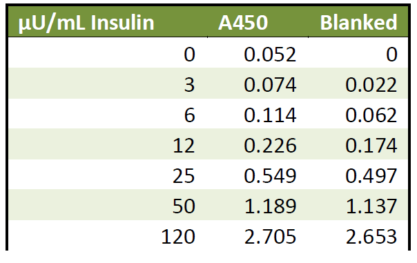 Insulin ELISA Assay Measurement Test Kit