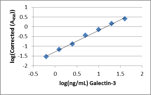 Galectin-3 ELISA assay measurement test kit
