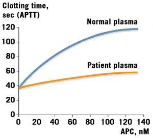 Thrombophilia activated protein c pathway assay test kit