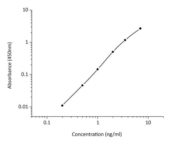 ImmunoDiagnostics High Sensitive Rat Insulin Assay kit
