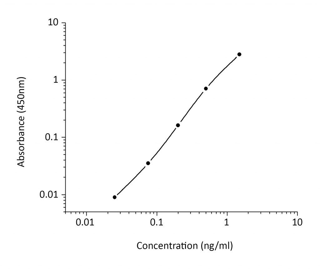 ImmunoDiagnostics Ultra Sensitive Rat Insulin Assay kit