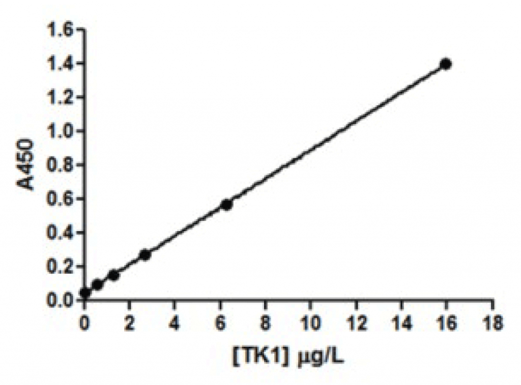 THYMIDINE KINASE 1 (TK1) TK 210 ELISA