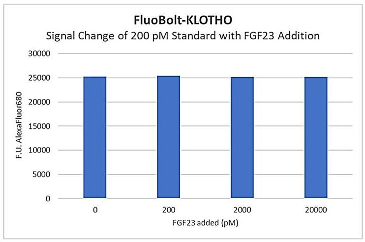 Klotho Signal Change