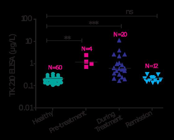 Tumor growth progression serology marker