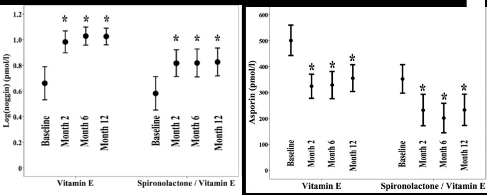 noggin, asporin, periostin, wnt3a, liver research