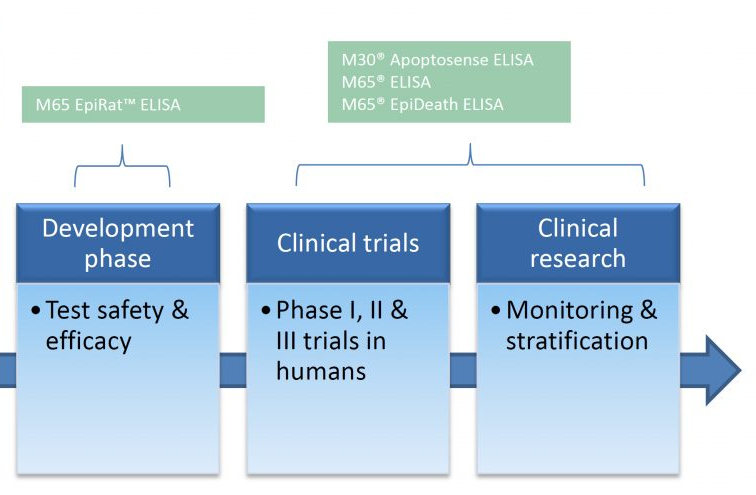m65 epirat ELISA test phase clinical trials research