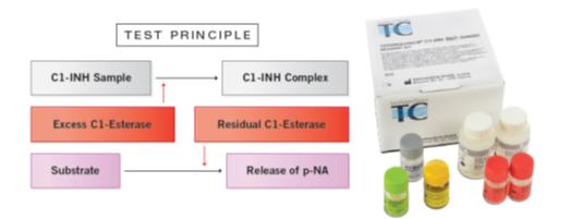measure C1 Esterase Inhibitor