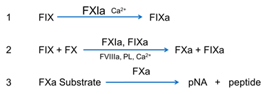 FXIa chromogenic assay