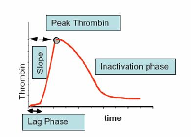 Technothrombin TGA thrombin generation assay