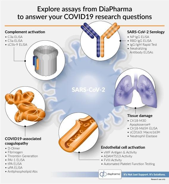 Covid19 SARS-CoV-2 assays